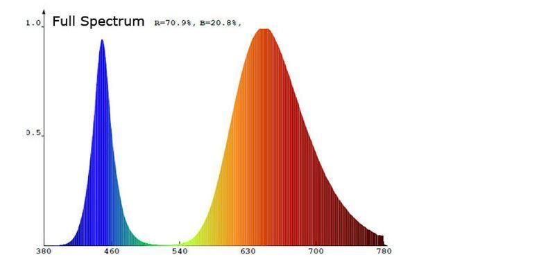 Спектh светодиода полного спектра для растений