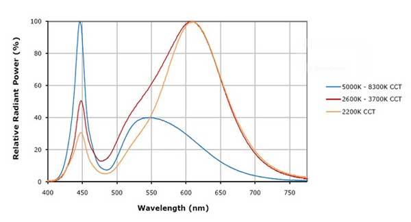 Спектр ламп дневного света