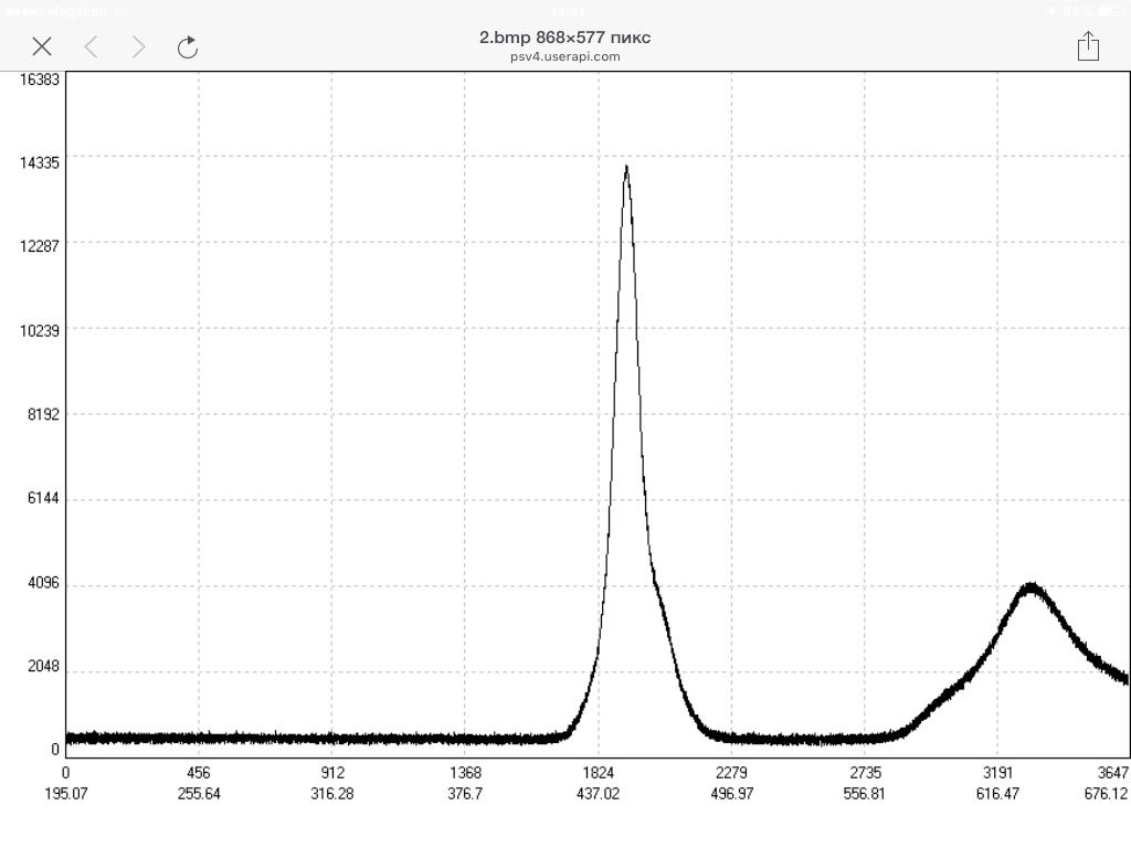 Спектр светодиодов для выращивания лимонов
